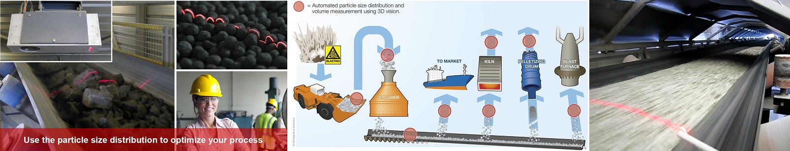 autoamted, onine, non-contact measurement of the particle size distribution using 3D imaging